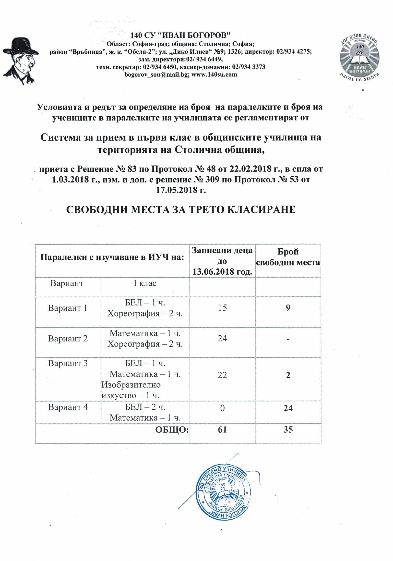 Свободни места за 1 клас към 13.06.2018г.