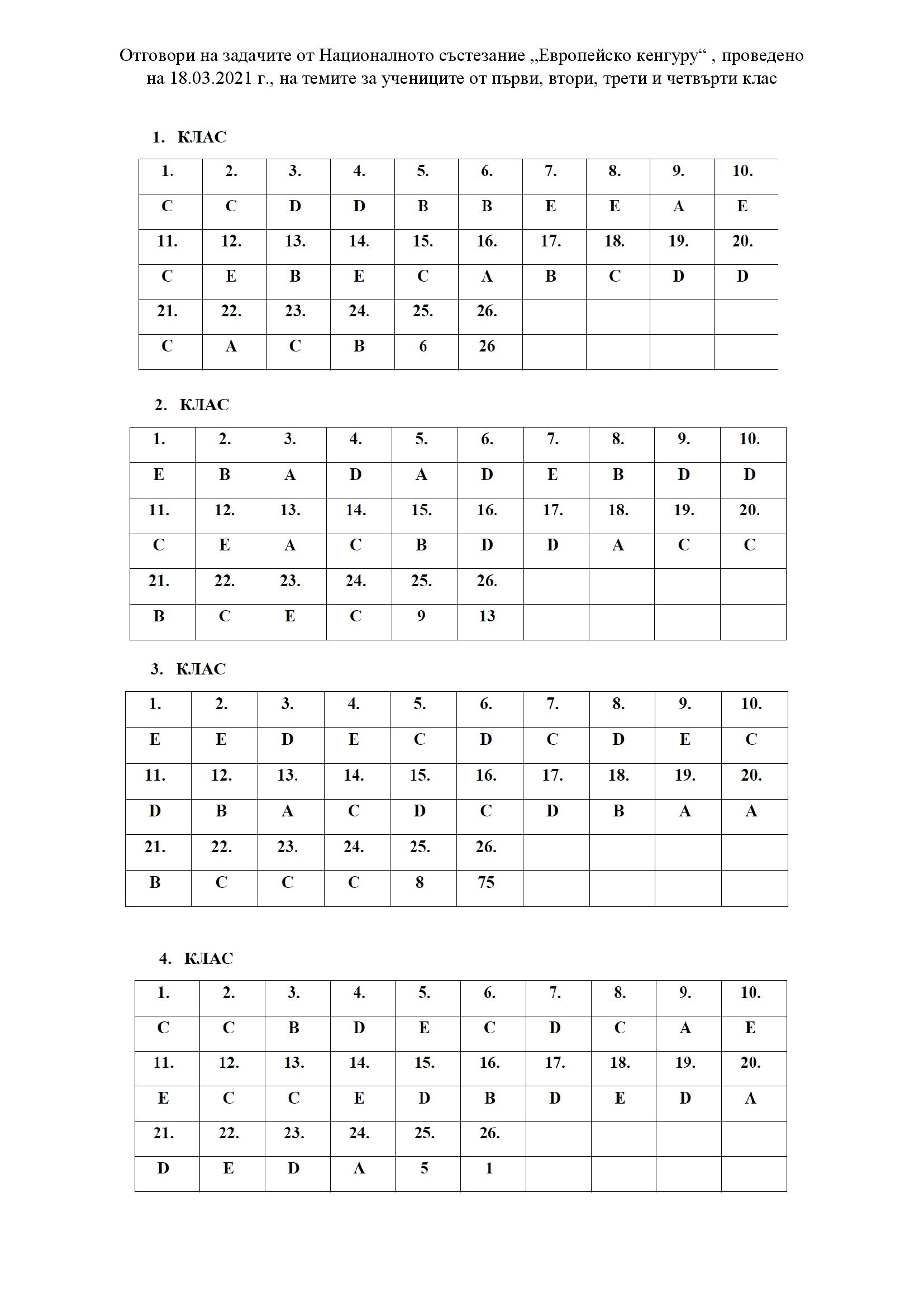 Отговори от математическо състезание Европейско кенгуру I-IV клас, 2021 година