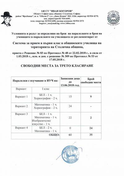 Свободни места за 1 клас към 13.06.2018г. 1